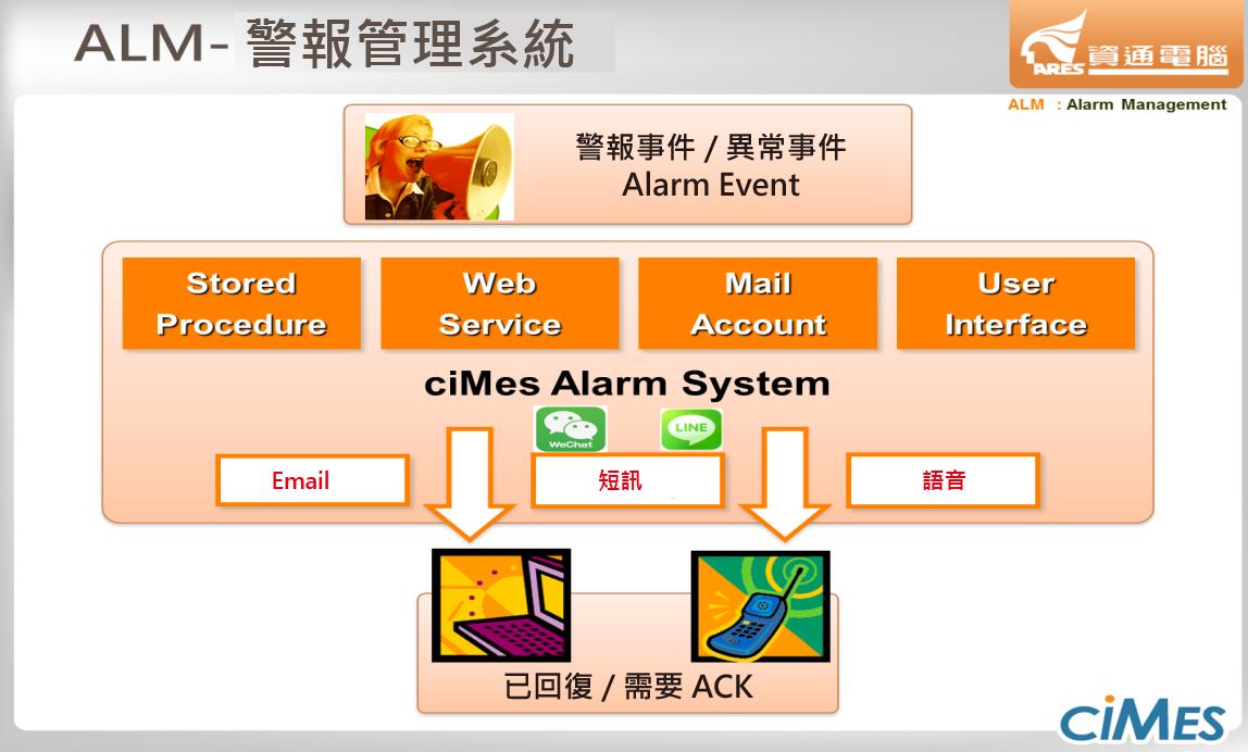 警報系統範圍