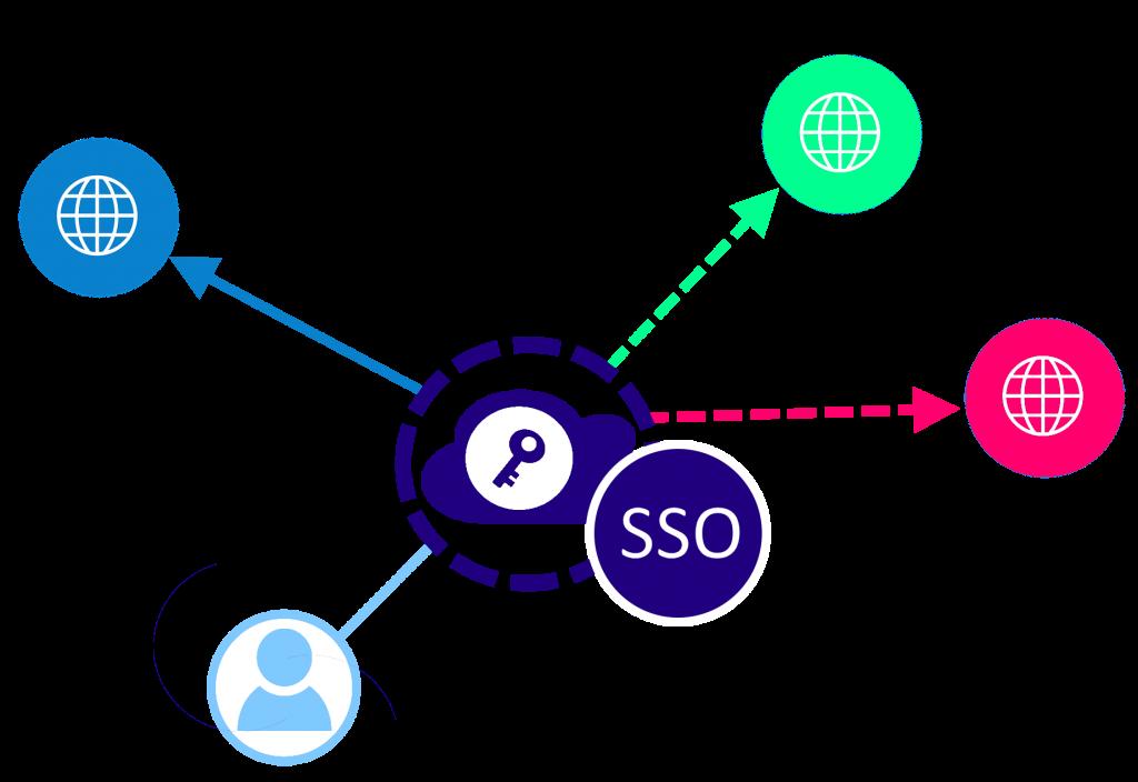 SSO的概念模型