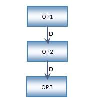 循序作業流程