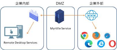 遠距工作如何用 Myrtille 實現遠端桌面 RDP?