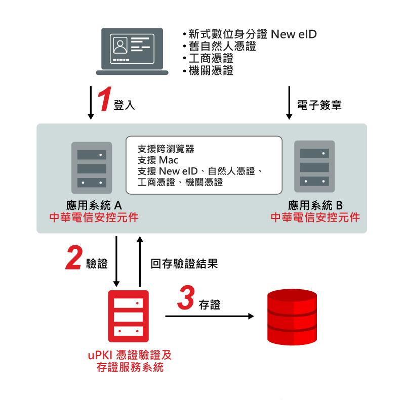 新式數位身分證