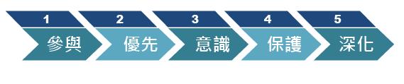 5 步驟成功導入 DRM 企業數位版權管理